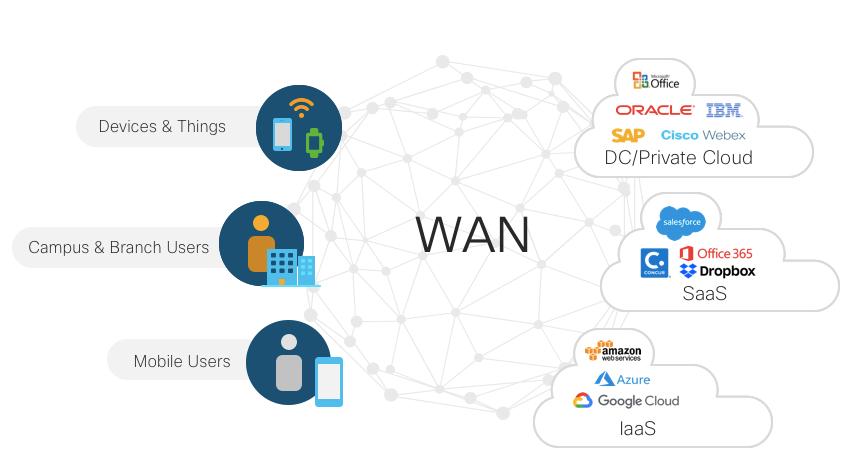 Sécurisation LAN/WIFI/WAN